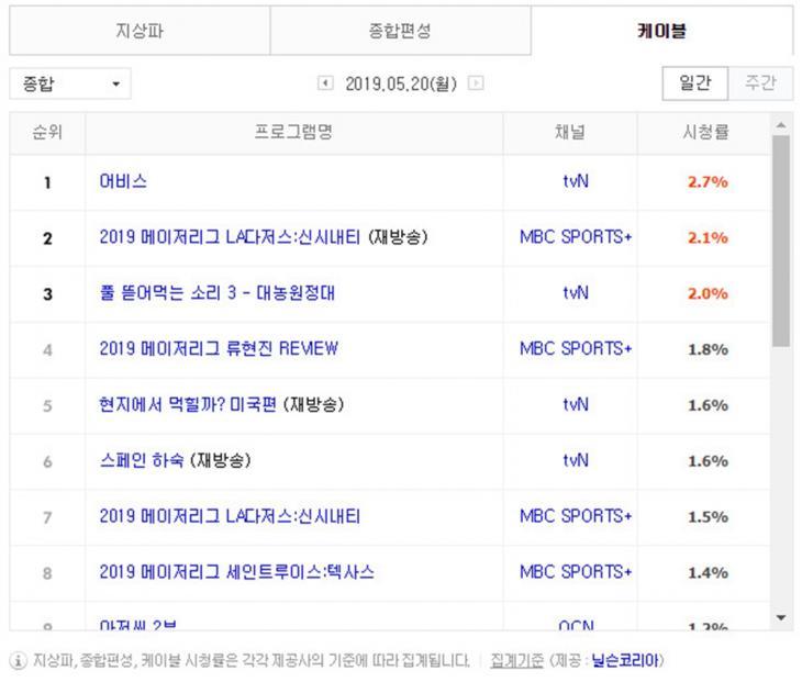 5월 20일 케이블 종합 시청률 순위