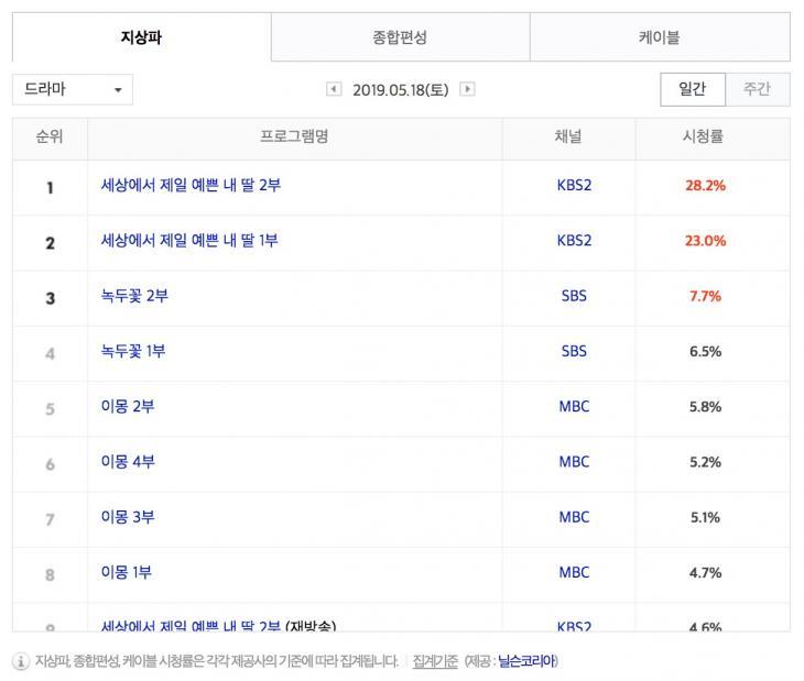 5월 18일 지상파 드라마 시청률 순위