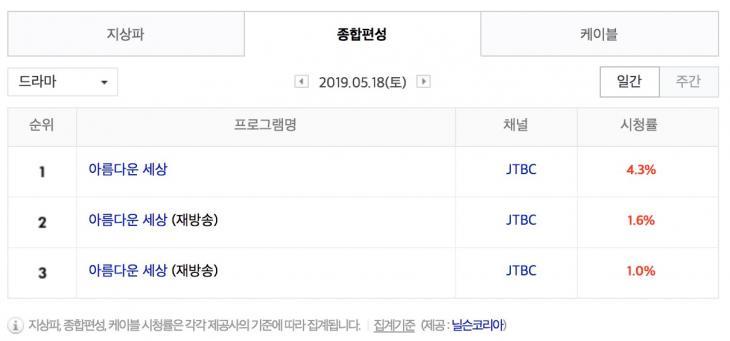 5월 18일 종편 드라마 시청률 순위