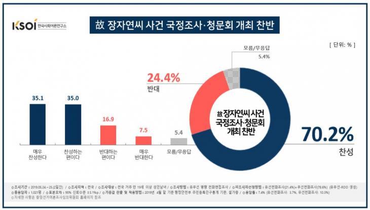 故장자연 사건 진상규명 국정조사나 청문회 찬반 의견 / 한국사회여론연구소