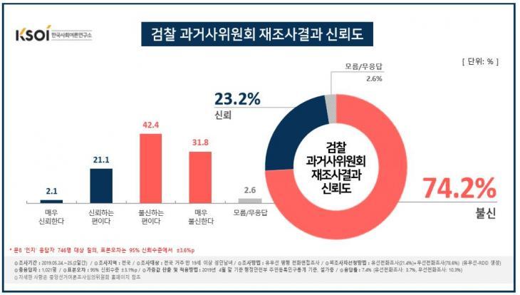 검찰 과거사위 조사결과 신뢰도 / 한국사회여론연구소