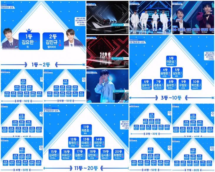 Mnet '프로듀스 X 101'(프듀 시즌4, 프듀 엑스) 방송 캡처<br>