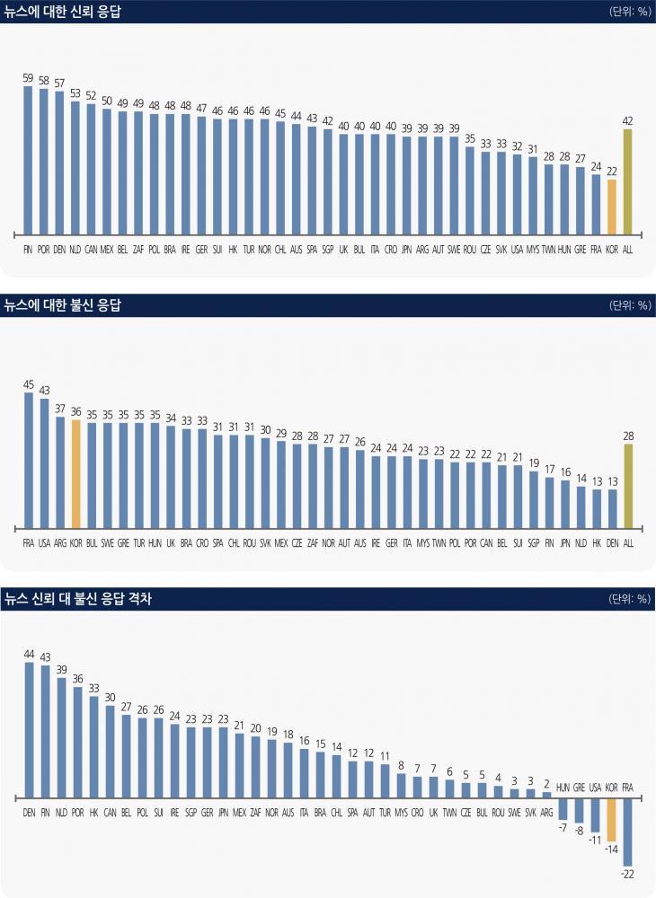 뉴스전반에 대한 국가별 신뢰도 비교 / 로이터저널리즘연구소 '디지털뉴스리포트2019'