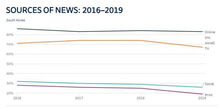 뉴스 이용 플랫폼 / 로이터저널리즘연구소 '디지털뉴스리포트2019'