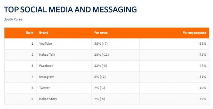 소셜미디어 뉴스 이용률 / 로이터저널리즘연구소 '디지털뉴스리포트2019'