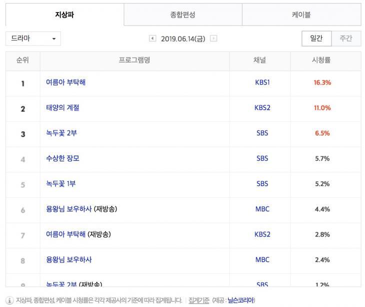 6월 14일 지상파 드라마 시청률 순위