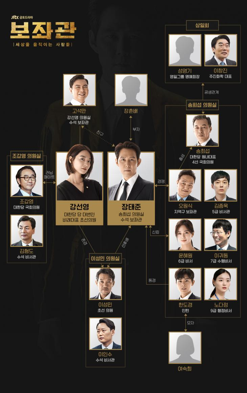 jtbc '보좌관' 홈페이지 인물관계도 사진 캡처