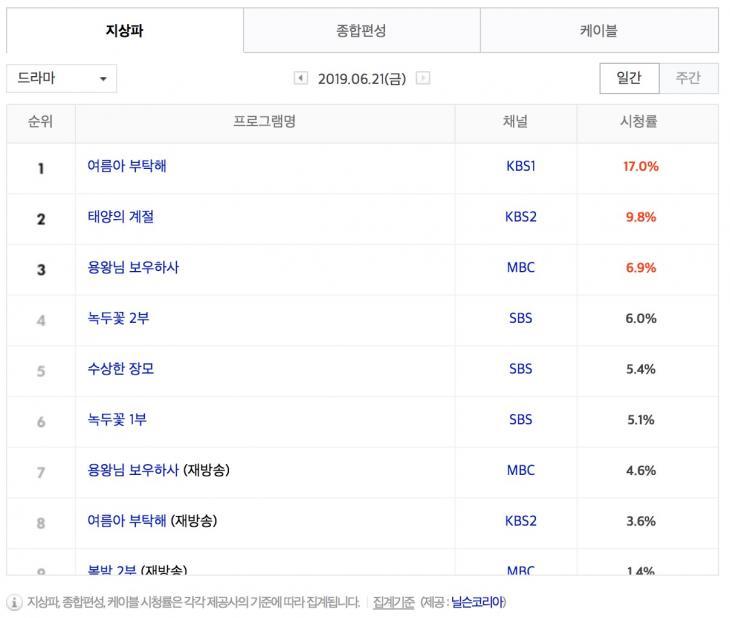 6월 21일 지상파 드라마 시청률 순위