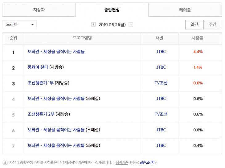6월 21일 종편 드라마 시청률 순위