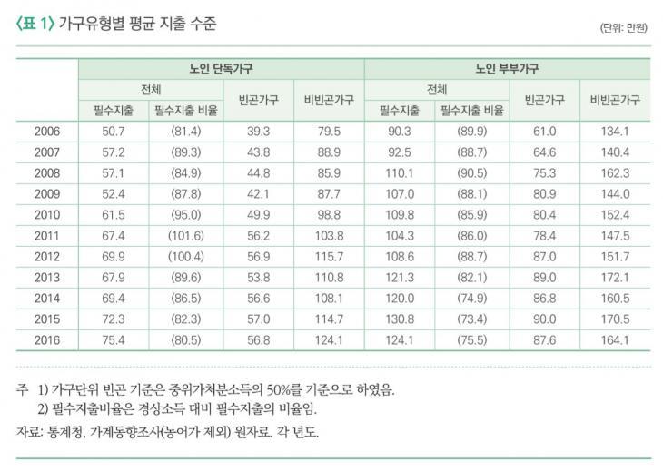 가구유형별 평균 지출 수준 / 국민연금연구원이 펴낸 '연금포럼 제73호'