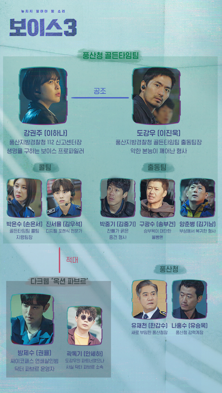 OCN드라마 '보이스 시즌3' 인물관계도(출처: 공식 홈페이지)