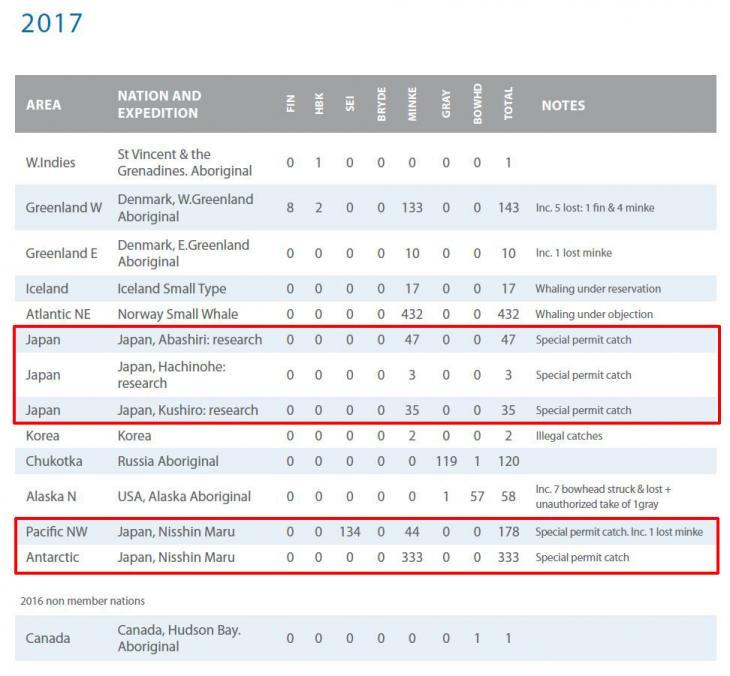 2017년 세계 고래 포경 결과 / 국제포경위원회 보고서