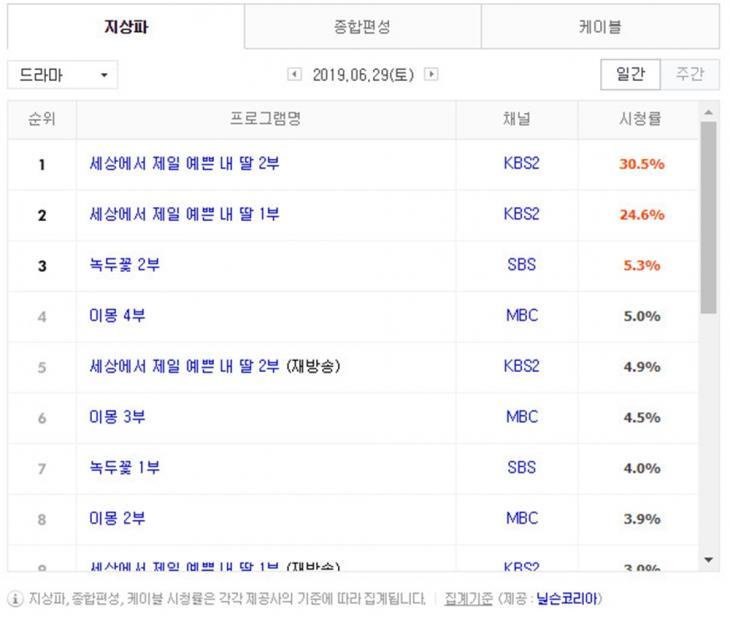 6월 29일 지상파 드라마 시청률 순위