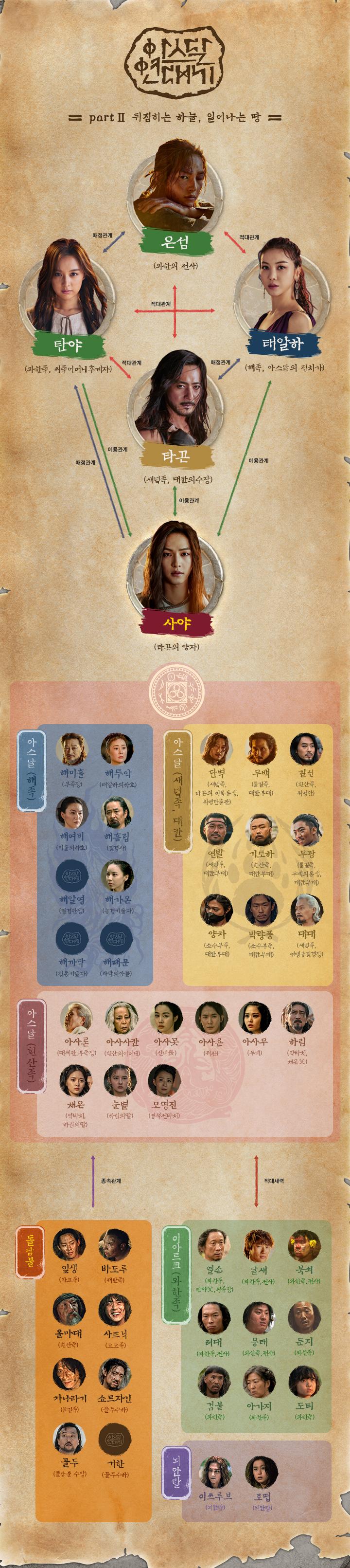 tvN'아스달 연대기' 홈페이지 인물관계도 사진캡처