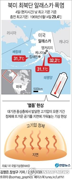 북극 알래스카 32℃ 폭염…과거 대비 13.9도 높아 지구 온난화 '비상' / 연합뉴스