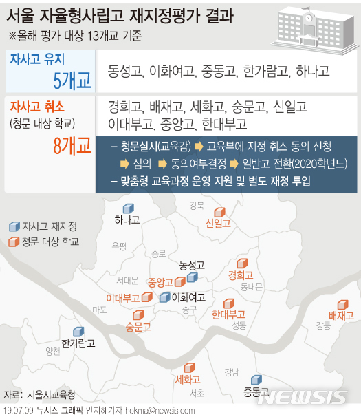 서울시교육청은 9일 자율형사립고(자사고) 재지정평가 결과를 발표했다. 올해 평가대상 13개교 중 8개교가 자사고 지정이 취소됐다. / 뉴시스