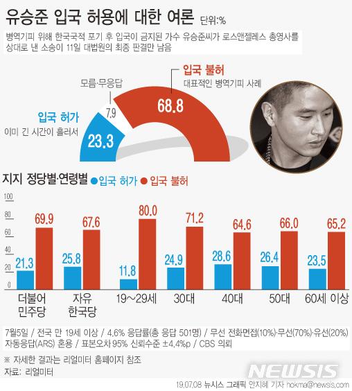 유승준 입국 허용에 대한 국민여론 / 리얼미터