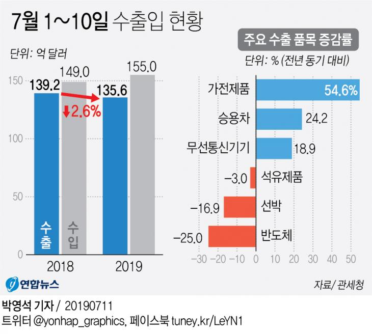 7월 1~10일 수출입 현황 / 연합뉴스