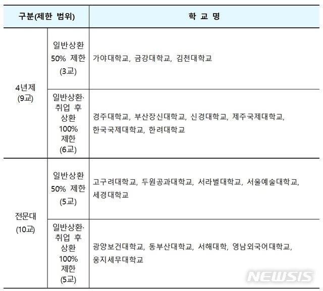교육부와 한국장학재단은 12일부터 10월 18일까지 2학기 학자금 대출 신청 접수를 받는다. 올해 재정지원제한대학은 학자금대출이 일부 또는 제한된다. 2019.07.11. (자료=교육부 제공) / 뉴시스