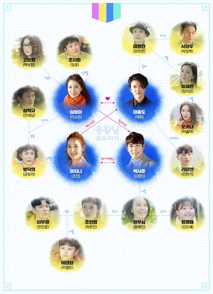 MBC '용왕님 보우하사' 홈페이지 인물관계도 사진 캡처