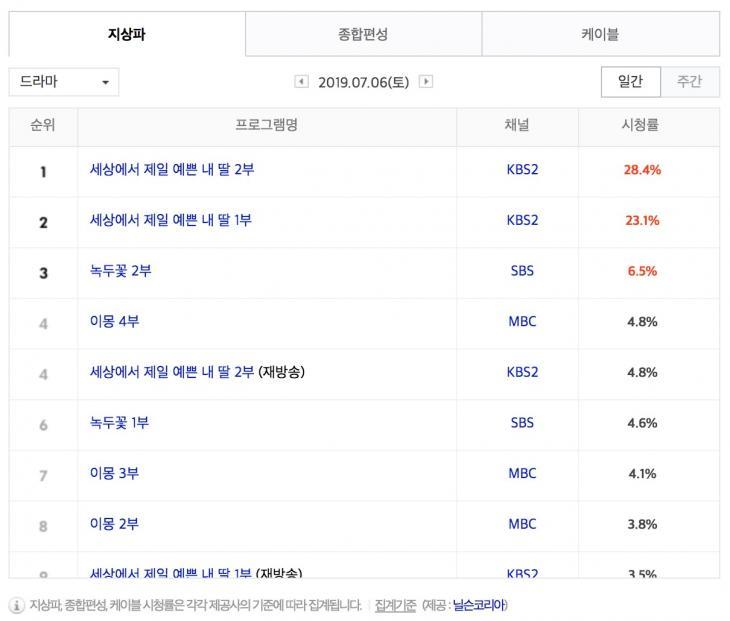 7월 6일 지상파 드라마 시청률 순위