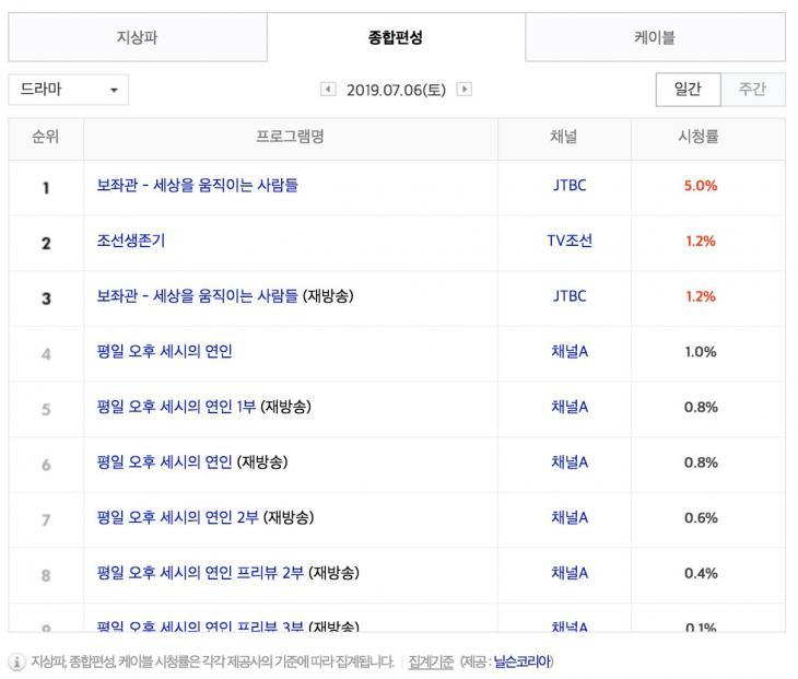 7월 6일 종편 드라마 시청률 순위