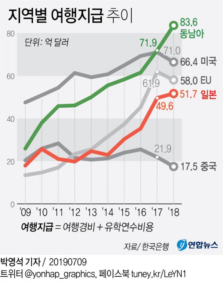 지역별 여행지급 추이 / 연합뉴스