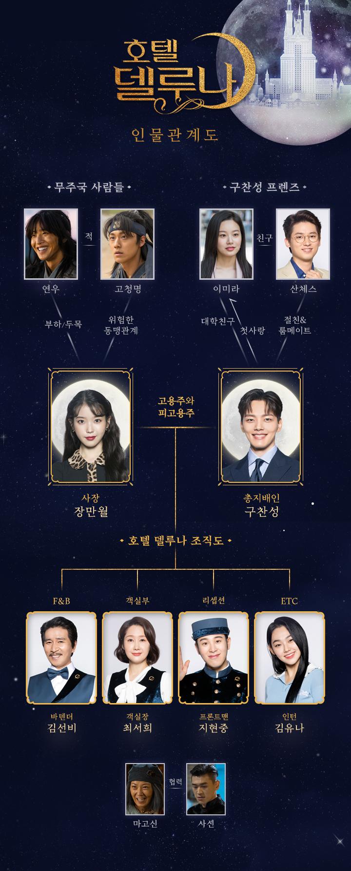 tvN'호텔 델루나' 홈페이지 인물관계도 사진 캡처