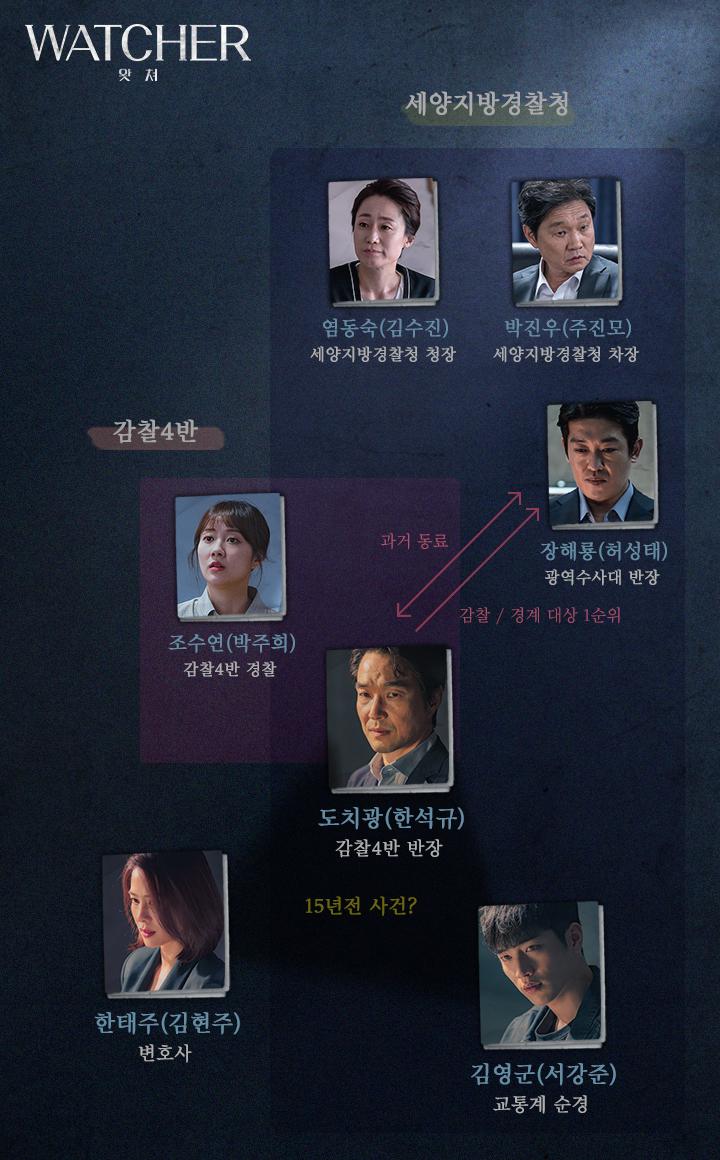 OCN 'WATCHER(왓쳐)' 홈페이지 인물관계도 사진 캡처