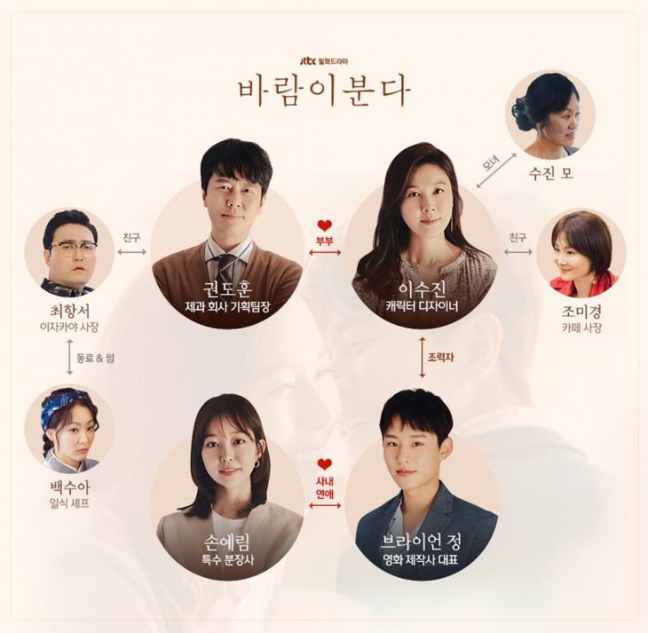 감우성-김하늘 주연의 '바람이 분다' 인물관계도, 종영 후 후속작은 '열여덟의 순간'