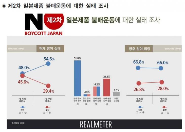 일본 불매운동 2차 여론조사 결과 / 리얼미터