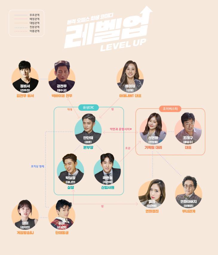 Dramax 드라마 '레벨업' 인물관계도(출처: 공식홈페이지)