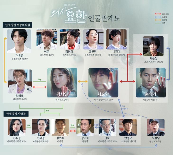 SBS '의사요한' 공식 홈페이지