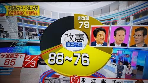 NHK 출구조사 결과 발표 [캡처]