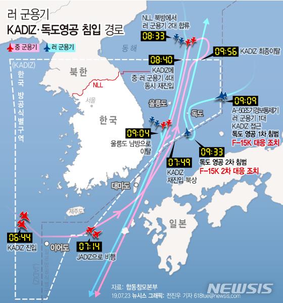 합동참모본부에 따르면 오늘 오전 7시 전후로 중국과 러시아 군용기가 한국방공식별구역(KADIZ)에 진입했다가 러시아 군용기 1대가 독도 영공을 두 차례 침범해 군이 전투기를 출격시키고, 경고 사격을 하는 등 전술 조치했다고 23일 밝혔다. / 뉴시스