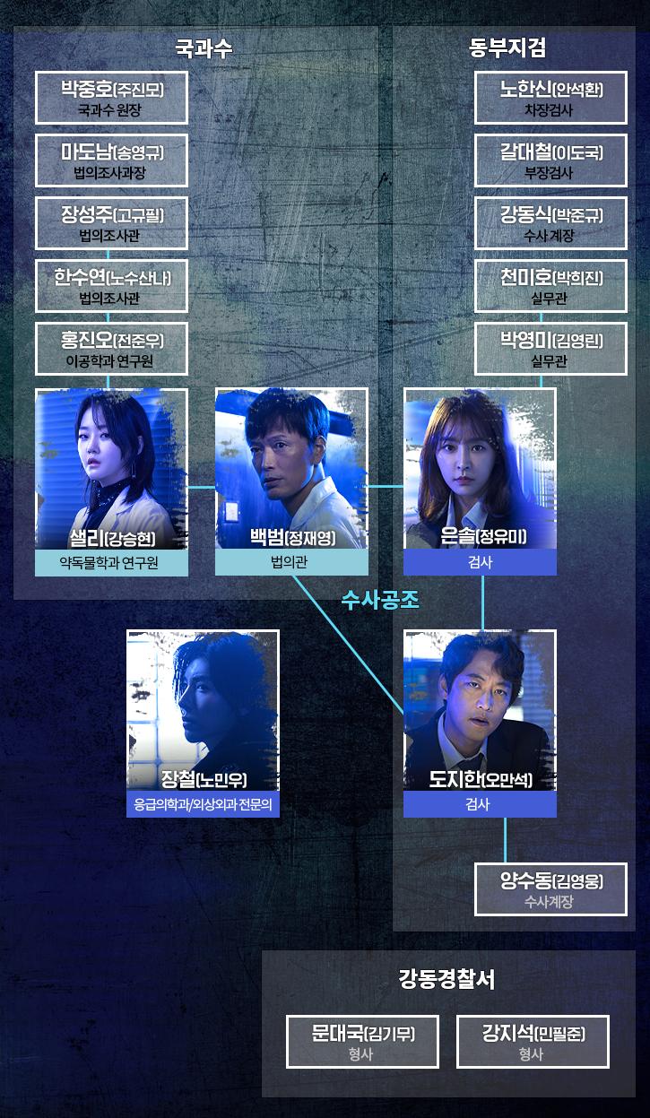 MBC'검법남녀 시즌2' 홈페이지 인물관계도 사진캡처