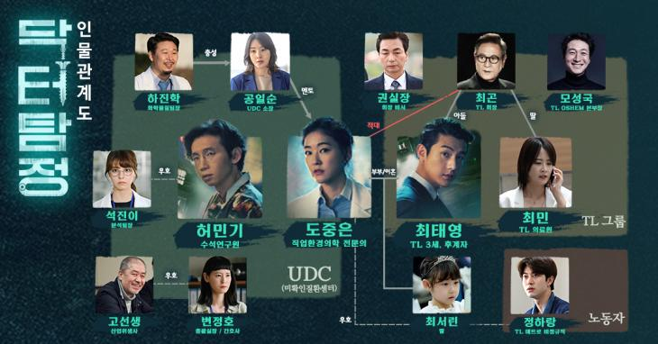 SBS '닥터탐정' 공식홈페이지