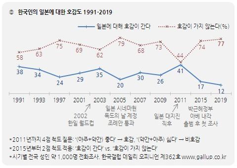 한국인의 일본 호감도 12%로 91년 이후 최저치 기록 / 한국갤럽