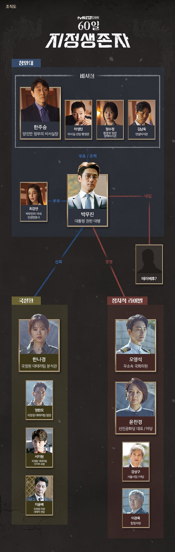 tvN '60일 지정생존자' 인문관계도