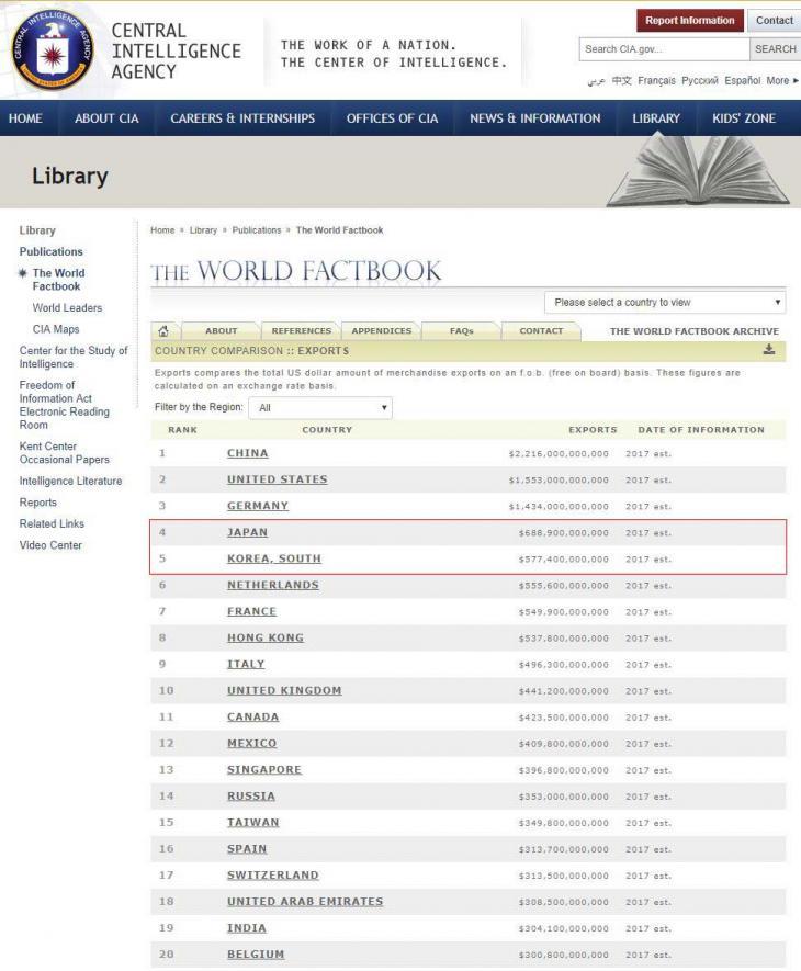 세계 수출규모 순위 / CIA