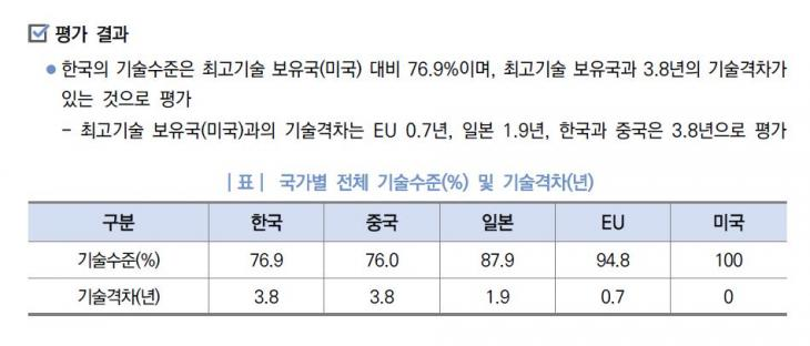 미국 대비 한국, 일본, EU, 중국의 기술격차 / 한국과학기술기획평가원이 제출한 보고서 '2018년 기술수준평가'