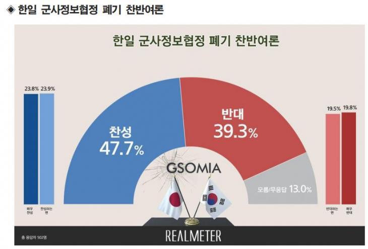 한일군사정보보호협정(GSOMIA) 폐기 찬반 여부 / 리얼미터