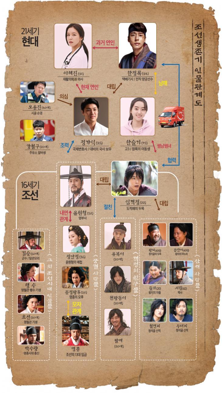 TV조선 '조선생존기' 공식홈페이지