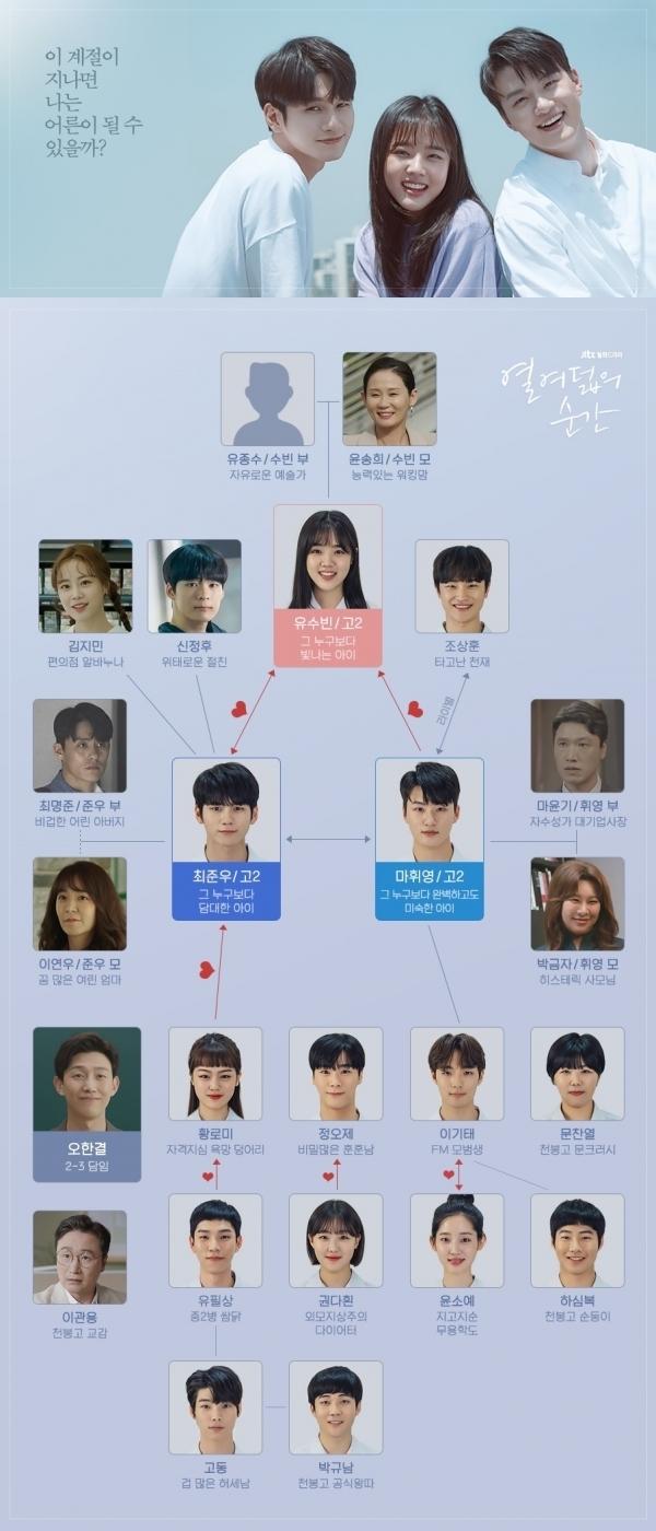 JTBC '열여덟의 순간' 인물관계도