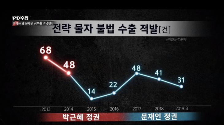 전략물자 수출 적발 건수 추이 / MBC 피디수첩
