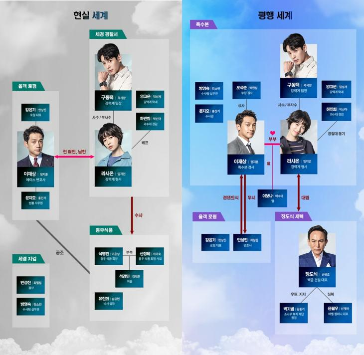 MBC '웰컴2라이프' 홈페이지 인물관계도 사진캡처