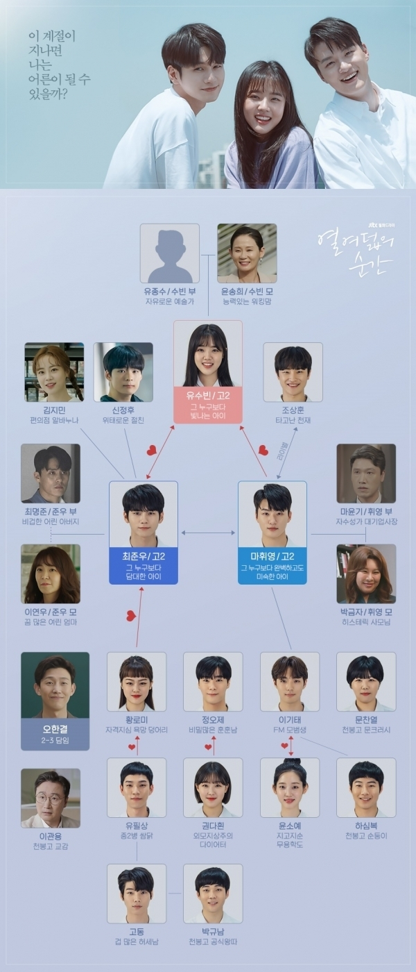 JTBC '열여덟의순간' 인물관계도