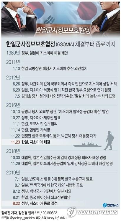 지소미아 체결 과정 / 연합뉴스