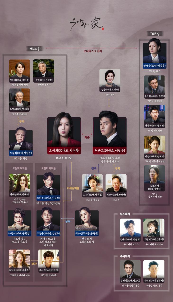 MBN, 드라맥스 드라마 '우아한 가' 인물관계도(출처: 공식홈페이지)