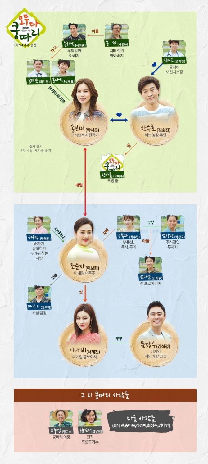 MBC '모두다쿵따리' 인물관계도